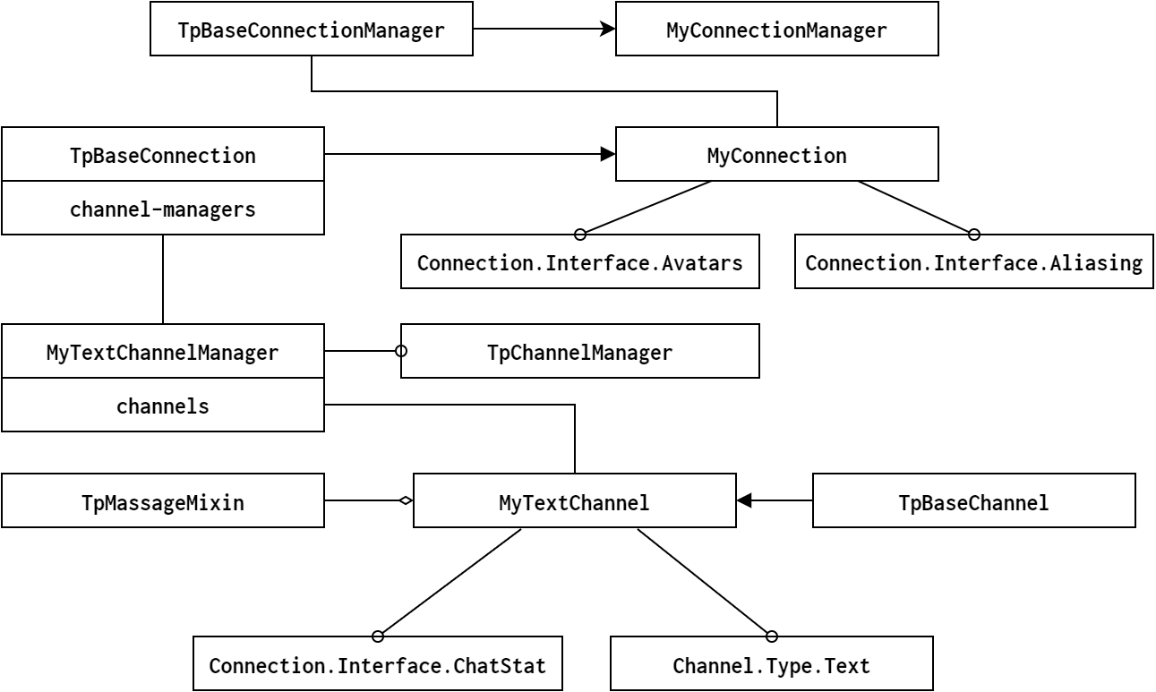 Connection Manager のアーキテクチャの例