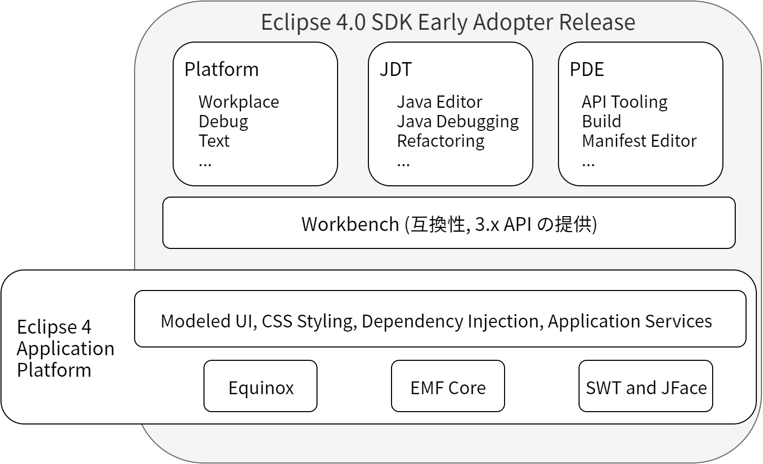 Eclipse 4.0 SDK Early Adopter Release